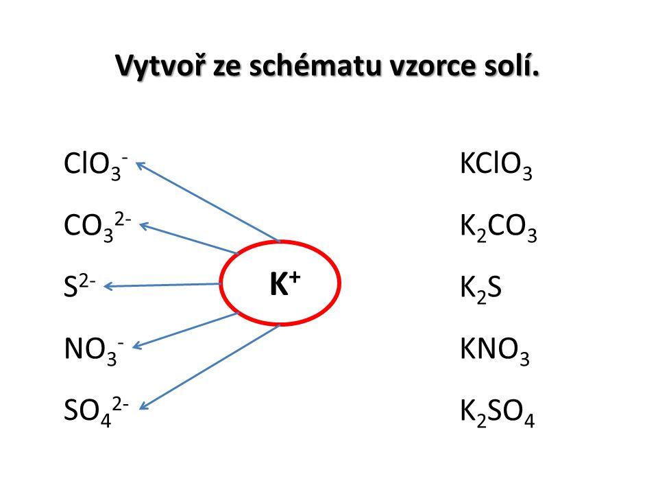 Vytvoř ze schématu vzorce solí. ClO 3 - NO 3 - S 2- SO 4 2- CO 3 2- KClO 3 K 2 CO 3 K2SK2S KNO 3 K 2 SO 4 K+K+