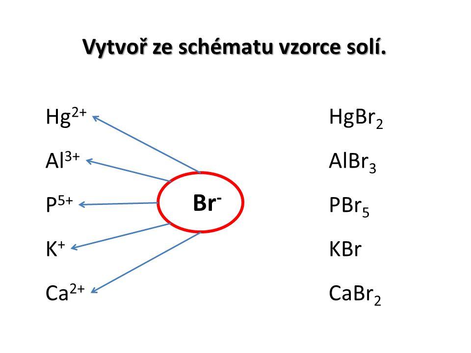 Vytvoř ze schématu vzorce solí. Hg 2+ K+K+ P 5+ Ca 2+ Al 3+ HgBr 2 AlBr 3 PBr 5 KBr CaBr 2 Br -