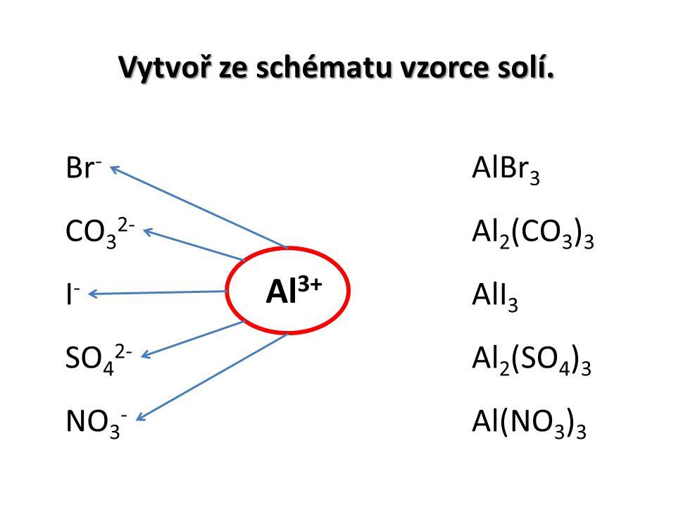 Vytvoř ze schématu vzorce solí. Br - SO 4 2- I-I- NO 3 - CO 3 2- AlBr 3 Al 2 (CO 3 ) 3 AlI 3 Al 2 (SO 4 ) 3 Al(NO 3 ) 3 Al 3+