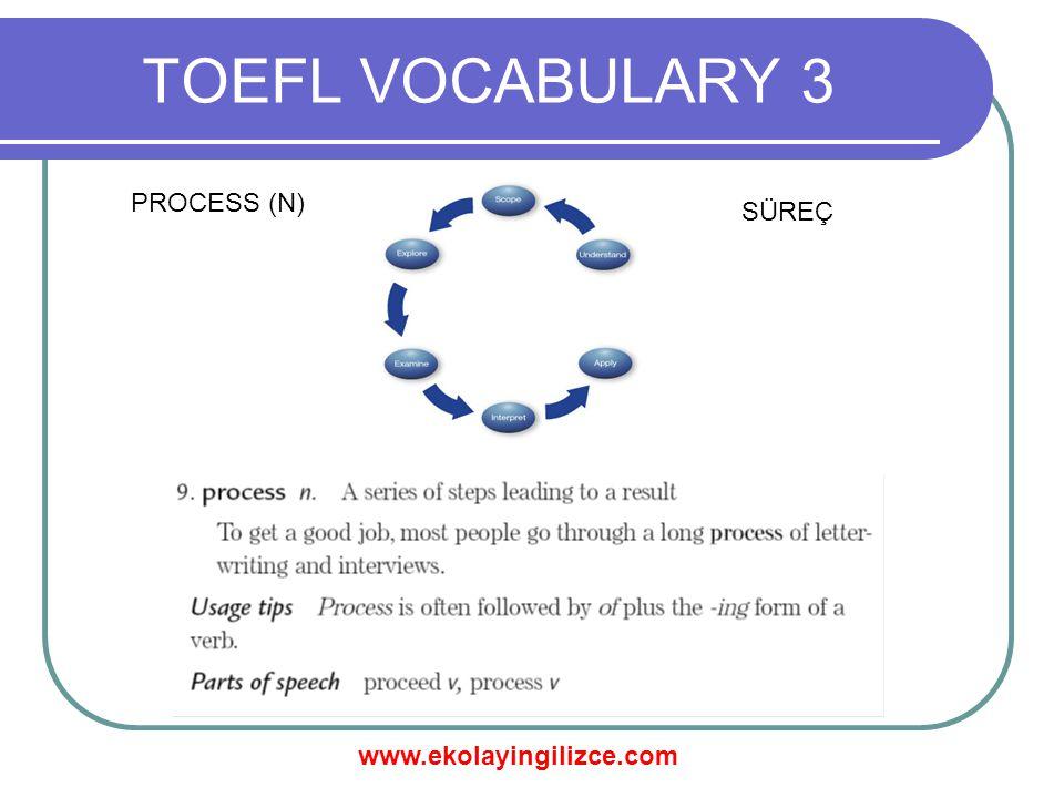 www.ekolayingilizce.com TOEFL VOCABULARY 3 PROCESS (N) SÜREÇ
