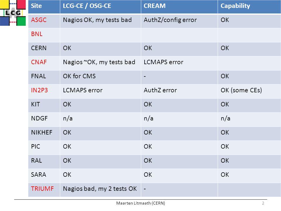 Maarten Litmaath (CERN)2 SiteLCG-CE / OSG-CECREAMCapability ASGCNagios OK, my tests badAuthZ/config errorOK BNL CERNOK CNAFNagios ~OK, my tests badLCM
