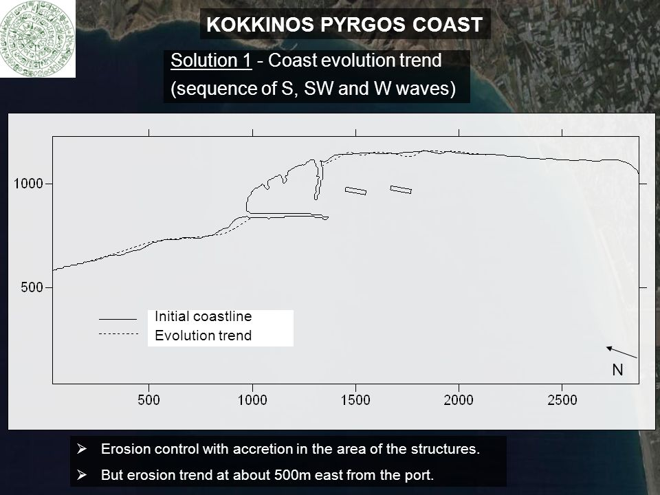 KOKKINOS PYRGOS COAST Solution 1 - Coast evolution trend (sequence of S, SW and W waves)  Erosion control with accretion in the area of the structure