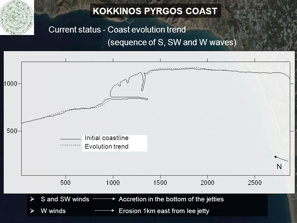 KOKKINOS PYRGOS COAST Current status - Coast evolution trend (sequence of S, SW and W waves) Initial coastline Evolution trend N  S and SW windsAccre