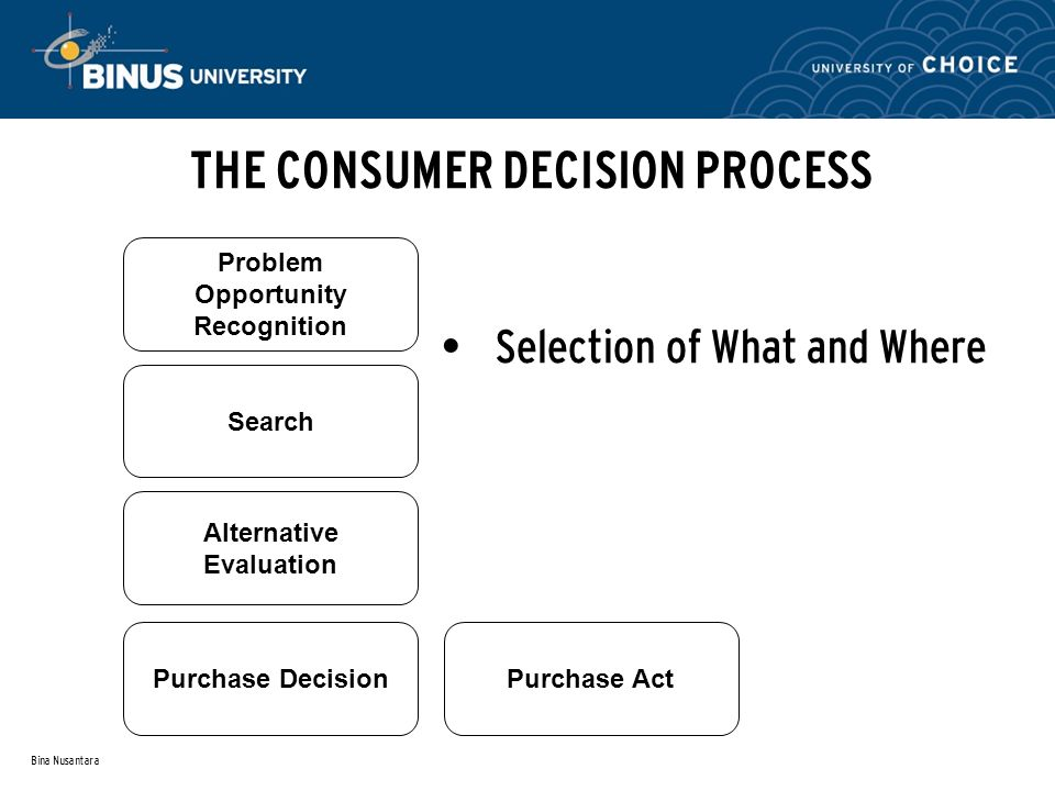 Bina Nusantara THE CONSUMER DECISION PROCESS Search Alternative Evaluation Purchase DecisionPurchase Act Problem Opportunity Recognition Selection of What and Where