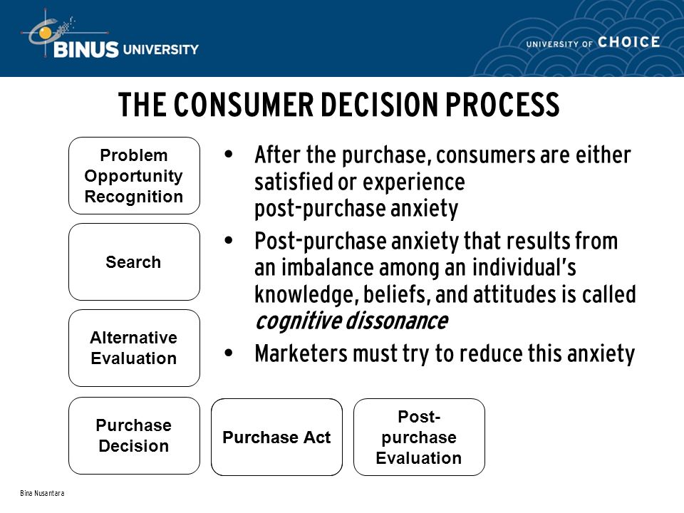 Bina Nusantara THE CONSUMER DECISION PROCESS After the purchase, consumers are either satisfied or experience post-purchase anxiety Post-purchase anxiety that results from an imbalance among an individual's knowledge, beliefs, and attitudes is called cognitive dissonance Marketers must try to reduce this anxiety Search Alternative Evaluation Purchase Decision Purchase Act Post- purchase Evaluation Problem Opportunity Recognition Purchase Act