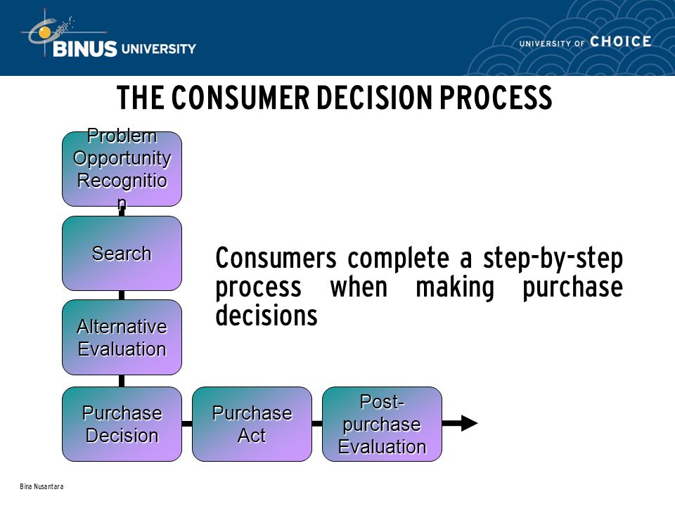 Bina Nusantara Search Alternative Evaluation Purchase Decision Purchase Act Post- purchase Evaluation Problem Opportunity Recognitio n THE CONSUMER DECISION PROCESS Consumers complete a step-by-step process when making purchase decisions