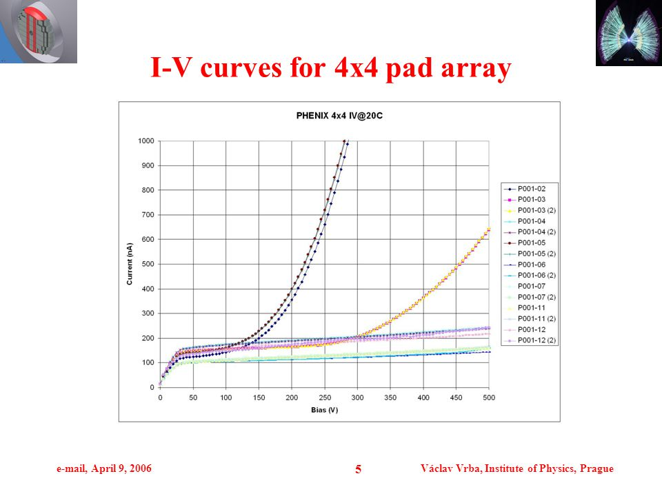 e-mail, April 9, 2006Václav Vrba, Institute of Physics, Prague 5 I-V curves for 4x4 pad array