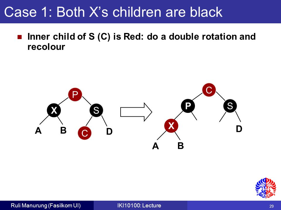29 Ruli Manurung (Fasilkom UI)IKI10100: Lecture Case 1: Both X's children are black Inner child of S (C) is Red: do a double rotation and recolour B P S X A D C C S P B X A D