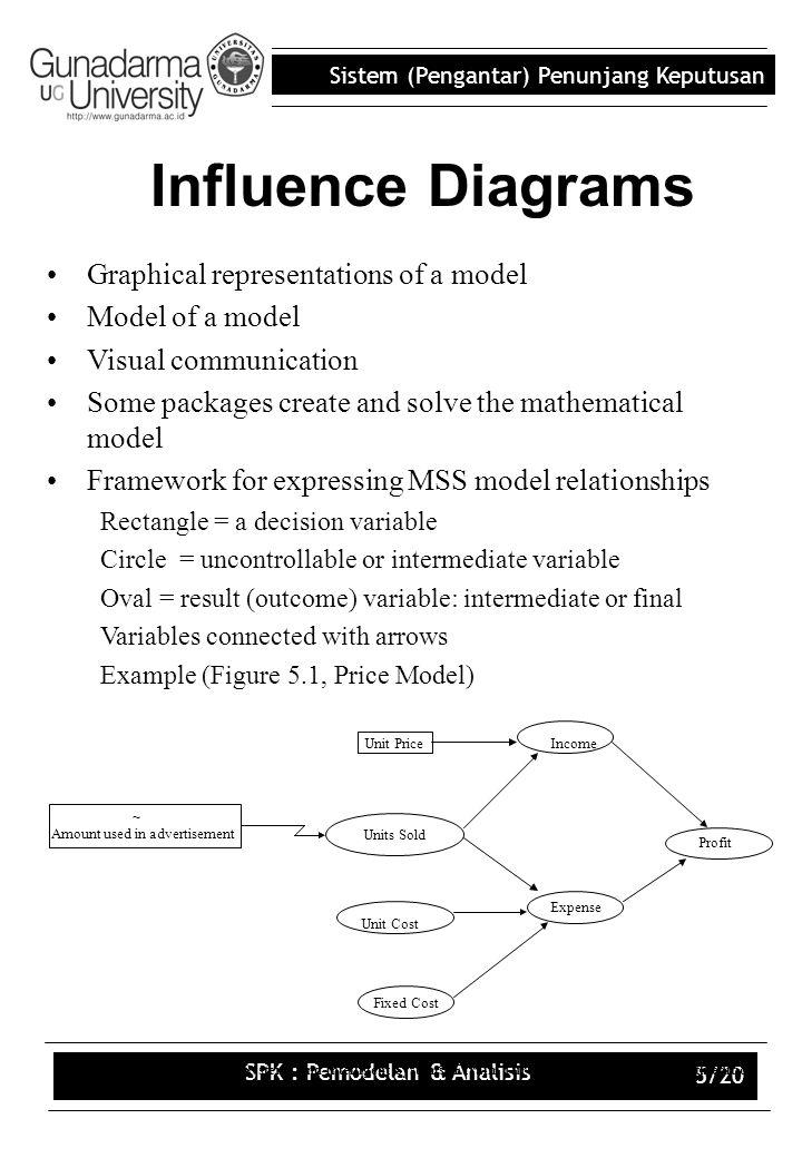 Sistem (Pengantar) Penunjang Keputusan SPK : Pemodelan & Analisis 5/20 Decision Support Systems and Intelligent Systems, Efraim Turban and Jay E. Aron