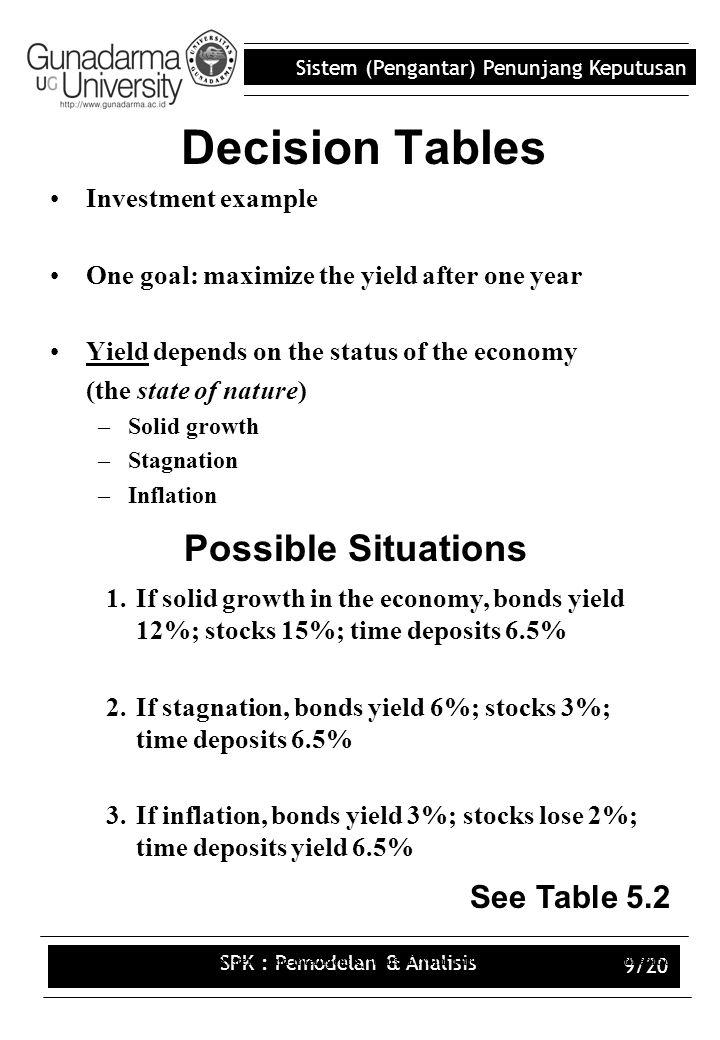 Sistem (Pengantar) Penunjang Keputusan SPK : Pemodelan & Analisis 9/20 Decision Tables Investment example One goal: maximize the yield after one year
