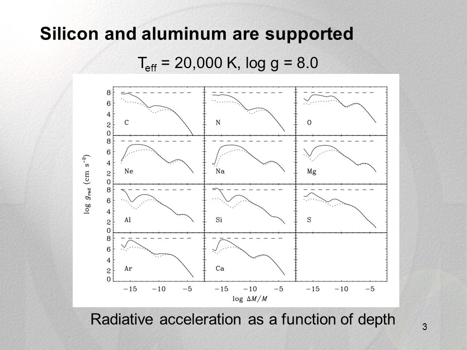 Silicon and aluminum are supported 3 Radiative acceleration as a function of depth T eff = 20,000 K, log g = 8.0