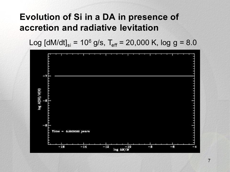 Evolution of Si in a DA in presence of accretion and radiative levitation 7 Log [dM/dt] si = 10 6 g/s, T eff = 20,000 K, log g = 8.0