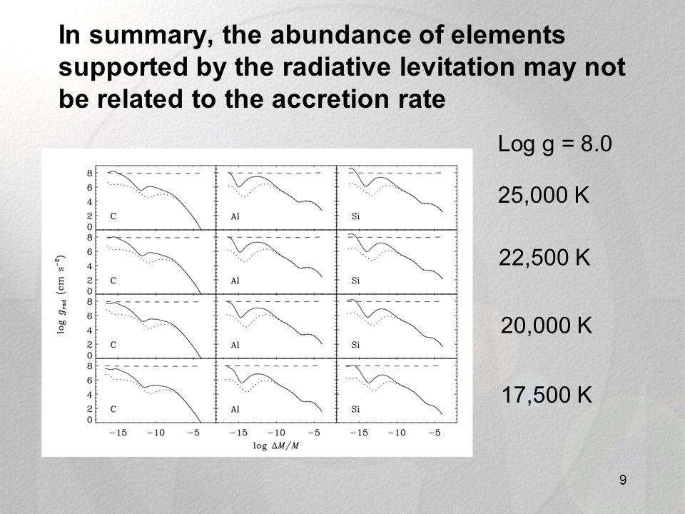 In summary, the abundance of elements supported by the radiative levitation may not be related to the accretion rate 9 25,000 K 20,000 K 17,500 K 22,500 K Log g = 8.0