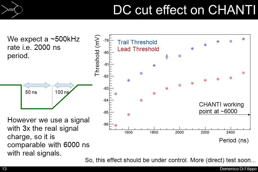 13Domenico Di Filippo DC cut effect on CHANTI We expect a ~500kHz rate i.e.