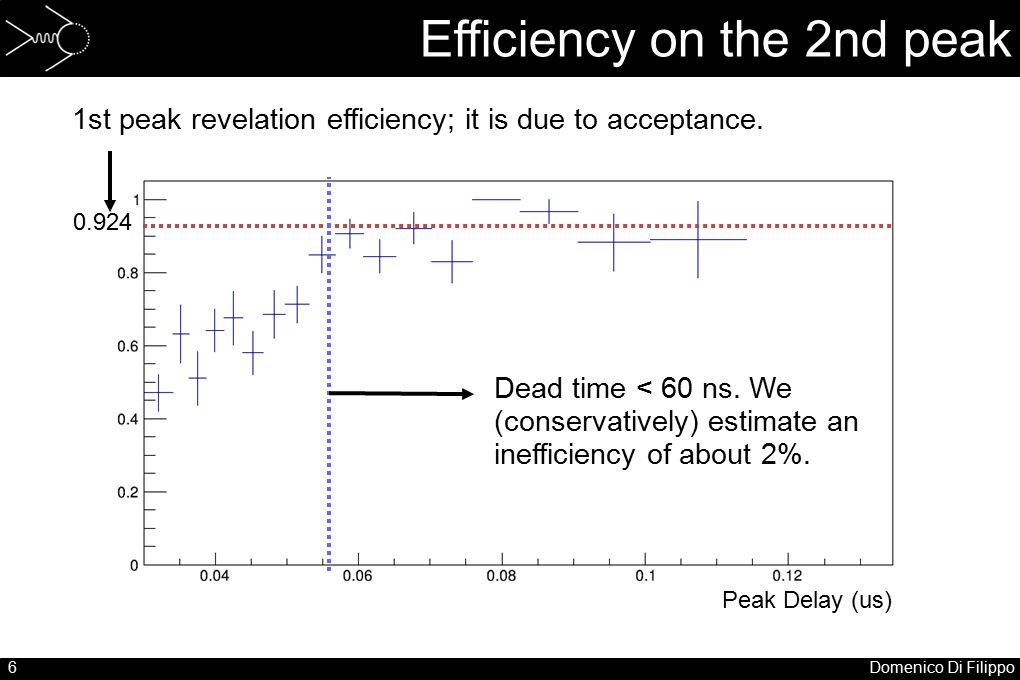 6Domenico Di Filippo Efficiency on the 2nd peak Peak Delay (us) 0.924 Dead time < 60 ns. We (conservatively) estimate an inefficiency of about 2%. 1st