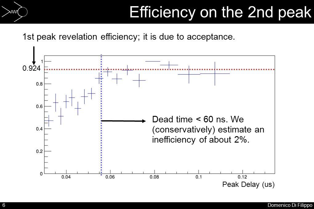 6Domenico Di Filippo Efficiency on the 2nd peak Peak Delay (us) 0.924 Dead time < 60 ns.