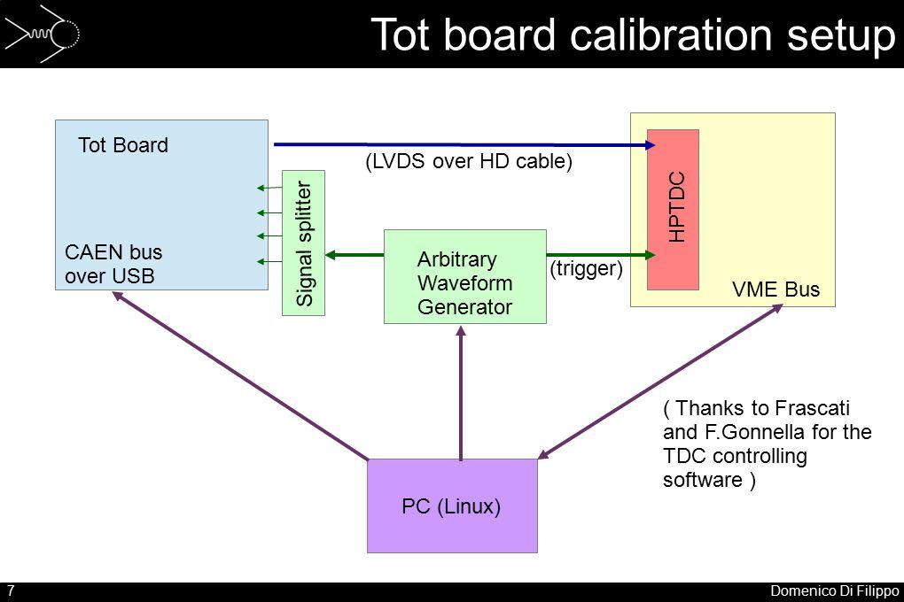 7Domenico Di Filippo Tot board calibration setup PC (Linux) VME Bus HPTDC Arbitrary Waveform Generator Signal splitter (trigger) CAEN bus over USB Tot