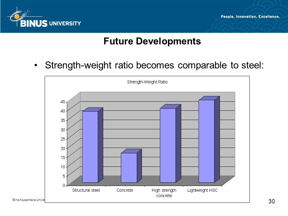 Bina Nusantara University 30 Future Developments Strength-weight ratio becomes comparable to steel: