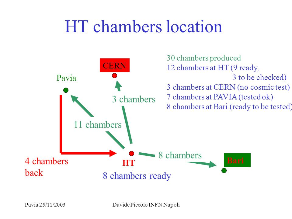 Pavia 25/11/2003Davide Piccolo INFN Napoli HT chambers location HT Bari Pavia CERN 11 chambers 4 chambers back 3 chambers 8 chambers 8 chambers ready 30 chambers produced 12 chambers at HT (9 ready, 3 to be checked) 3 chambers at CERN (no cosmic test) 7 chambers at PAVIA (tested ok) 8 chambers at Bari (ready to be tested)