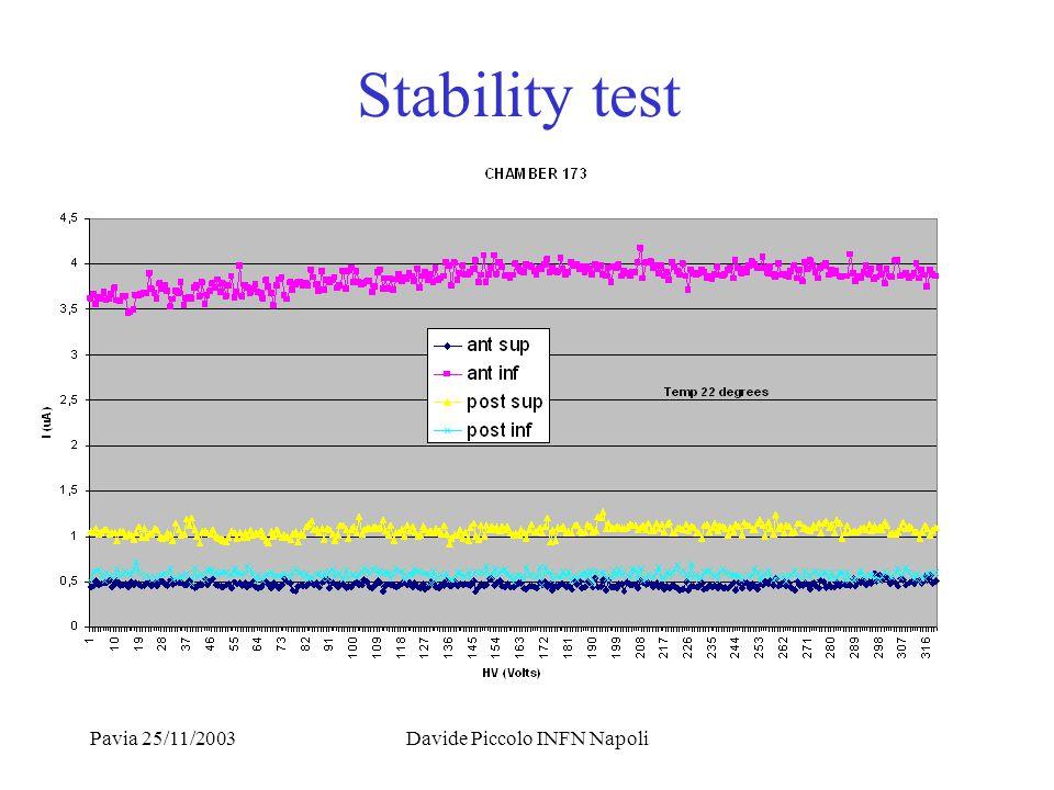 Pavia 25/11/2003Davide Piccolo INFN Napoli Stability test