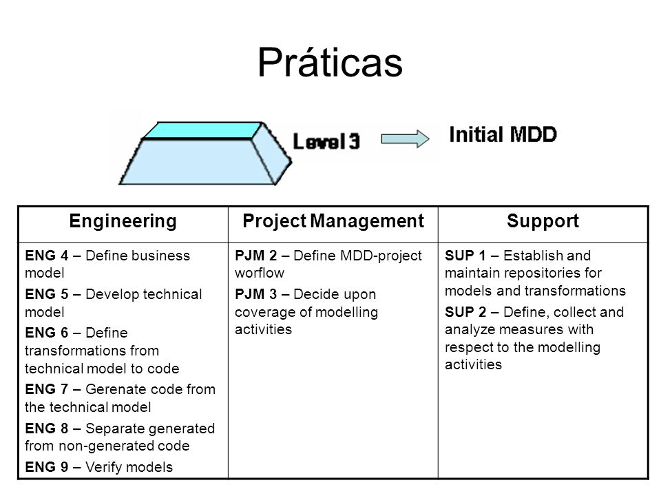 Práticas EngineeringProject ManagementSupport ENG 4 – Define business model ENG 5 – Develop technical model ENG 6 – Define transformations from technical model to code ENG 7 – Gerenate code from the technical model ENG 8 – Separate generated from non-generated code ENG 9 – Verify models PJM 2 – Define MDD-project worflow PJM 3 – Decide upon coverage of modelling activities SUP 1 – Establish and maintain repositories for models and transformations SUP 2 – Define, collect and analyze measures with respect to the modelling activities