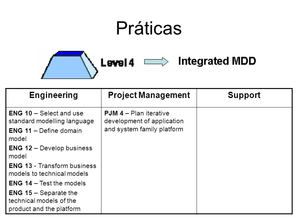 Práticas EngineeringProject ManagementSupport ENG 10 – Select and use standard modelling language ENG 11 – Define domain model ENG 12 – Develop business model ENG 13 - Transform business models to technical models ENG 14 – Test the models ENG 15 – Separate the technical models of the product and the platform PJM 4 – Plan iterative development of application and system family platform