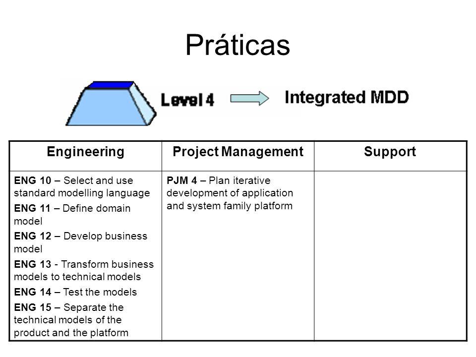 Práticas EngineeringProject ManagementSupport ENG 10 – Select and use standard modelling language ENG 11 – Define domain model ENG 12 – Develop busine