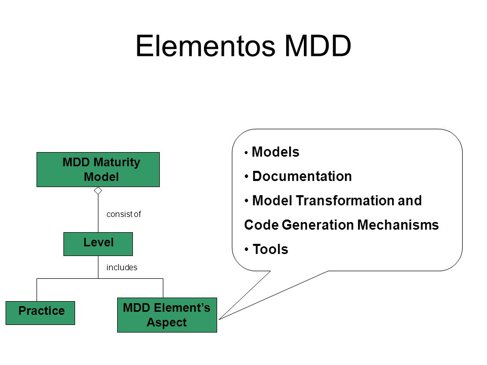 Elementos MDD MDD Maturity Model Level Practice MDD Element's Aspect consist of includes Models Documentation Model Transformation and Code Generation