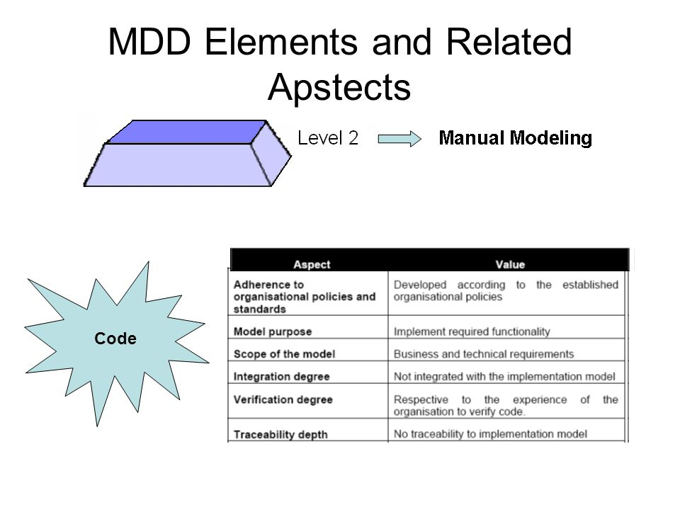 MDD Elements and Related Apstects Code