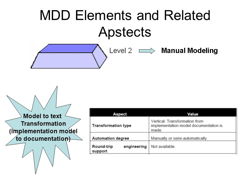 MDD Elements and Related Apstects Model to text Transformation (Implementation model to documentation)