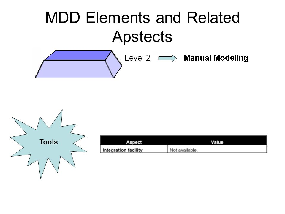 MDD Elements and Related Apstects Tools