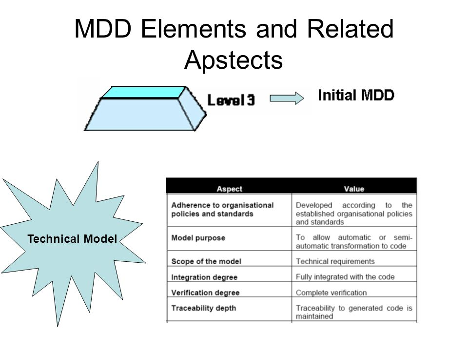 MDD Elements and Related Apstects Technical Model