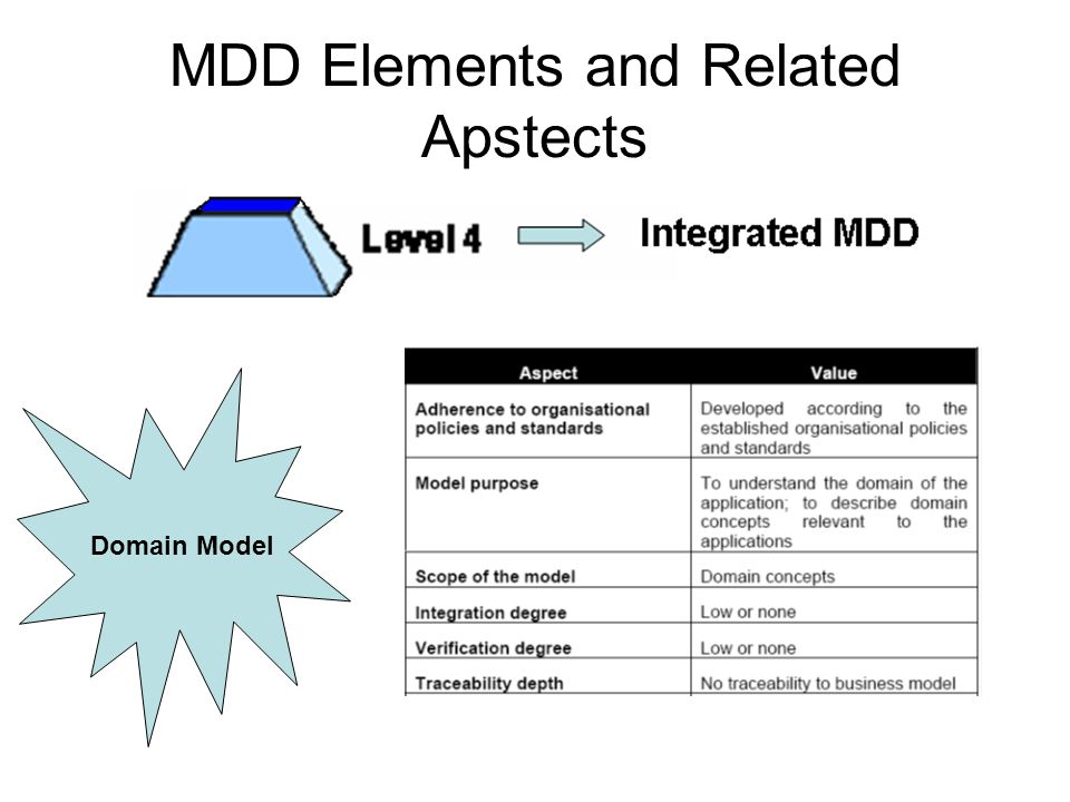 MDD Elements and Related Apstects Domain Model