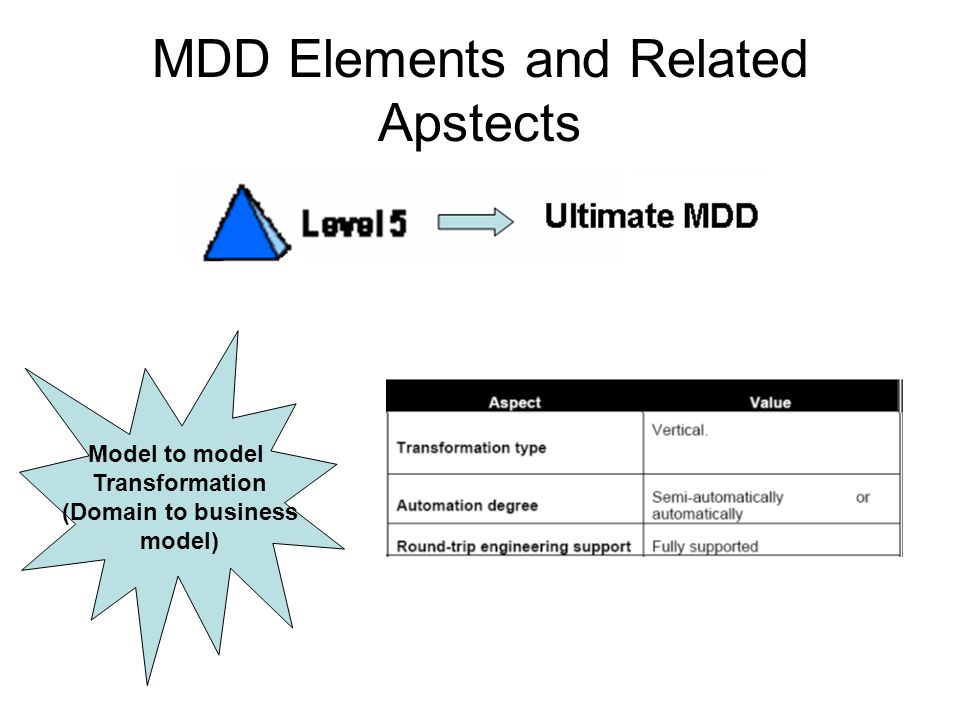 MDD Elements and Related Apstects Model to model Transformation (Domain to business model)