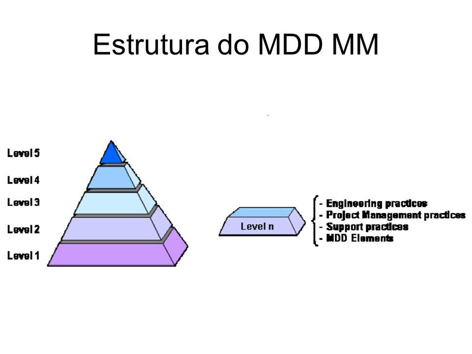 Estrutura do MDD MM