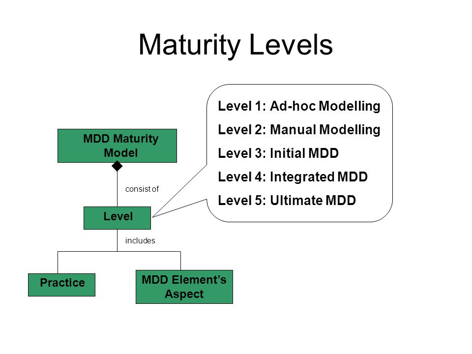 Maturity Levels Level 1: Ad-hoc Modelling Level 2: Manual Modelling Level 3: Initial MDD Level 4: Integrated MDD Level 5: Ultimate MDD MDD Maturity Model Level Practice MDD Element's Aspect consist of includes