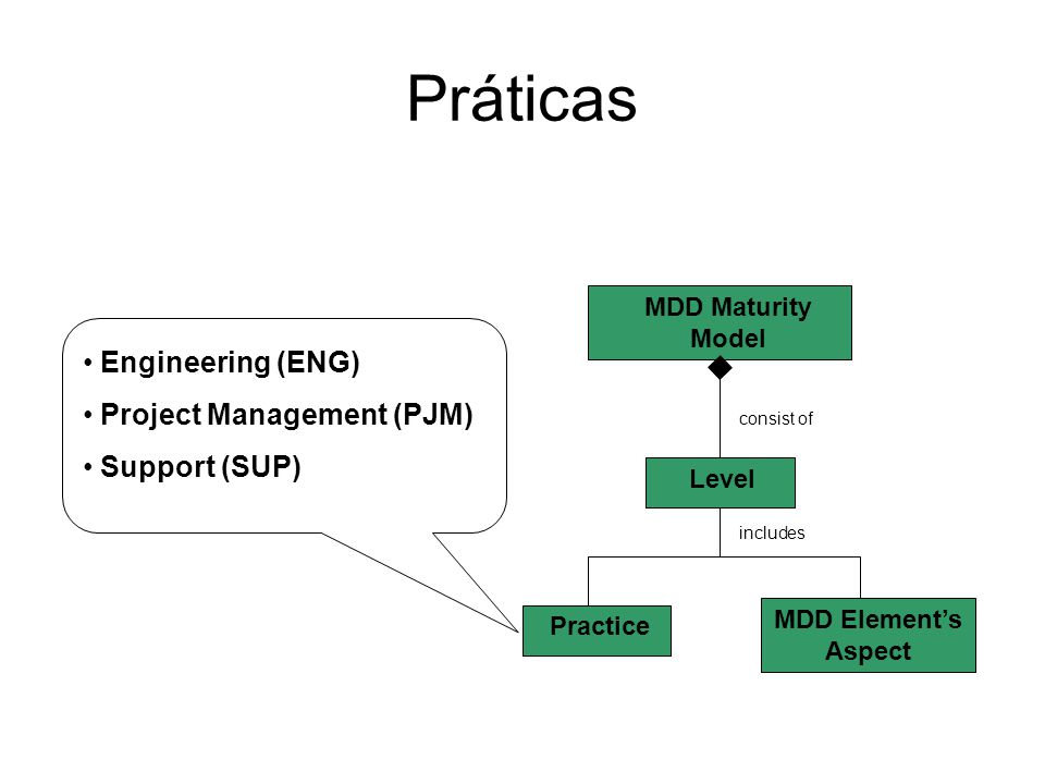 MDD Elements and Related Apstects Code generation mechanisms (Technical model to code)