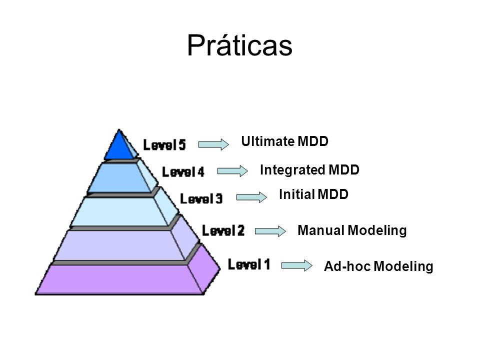 MDD Elements and Related Apstects Tools: Modelling tools