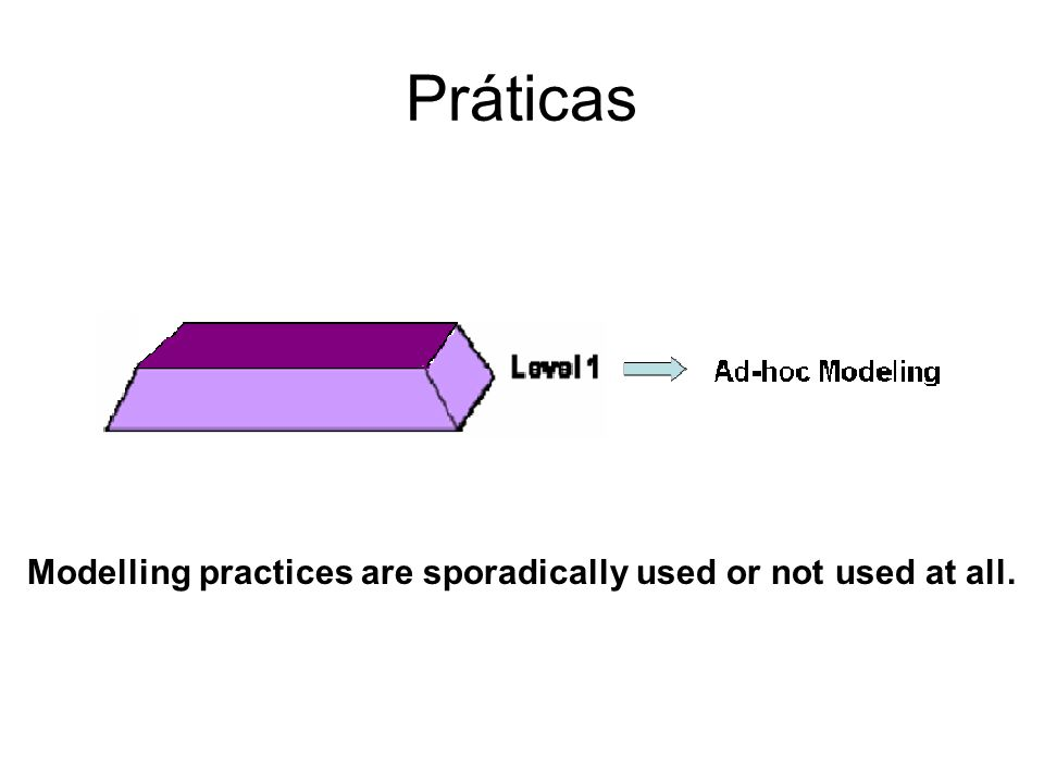 Práticas Modelling practices are sporadically used or not used at all.