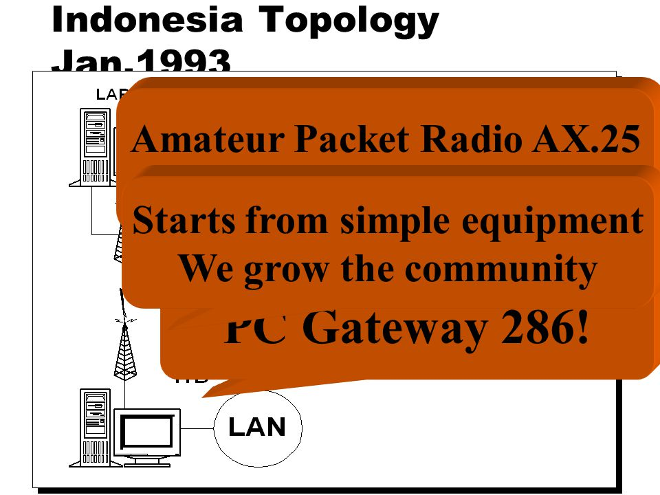 Indonesia Topology Jan.1993 Amateur Packet Radio AX.25 at 1200bps PC Gateway 286.