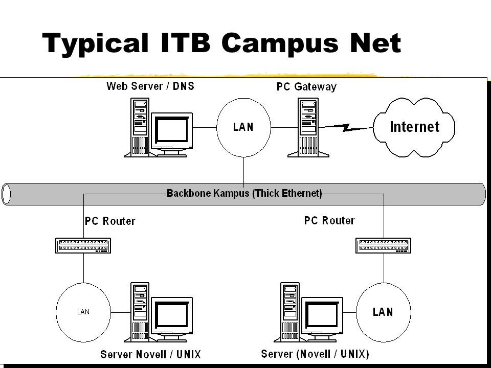ITB in 1995 zTelkom Leased Line at 14.4Kbps zRISTI-Telkom to BPPT 64Kbps.