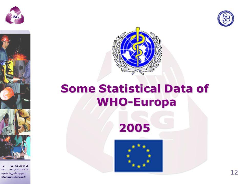 12 Tel: +90 (312) 215 50 21 Faks: +90 (312) 215 50 28 e-posta: isggm@csgb.gov.tr http://isggm.calisma.gov.tr Some Statistical Data of WHO-Europa 2005
