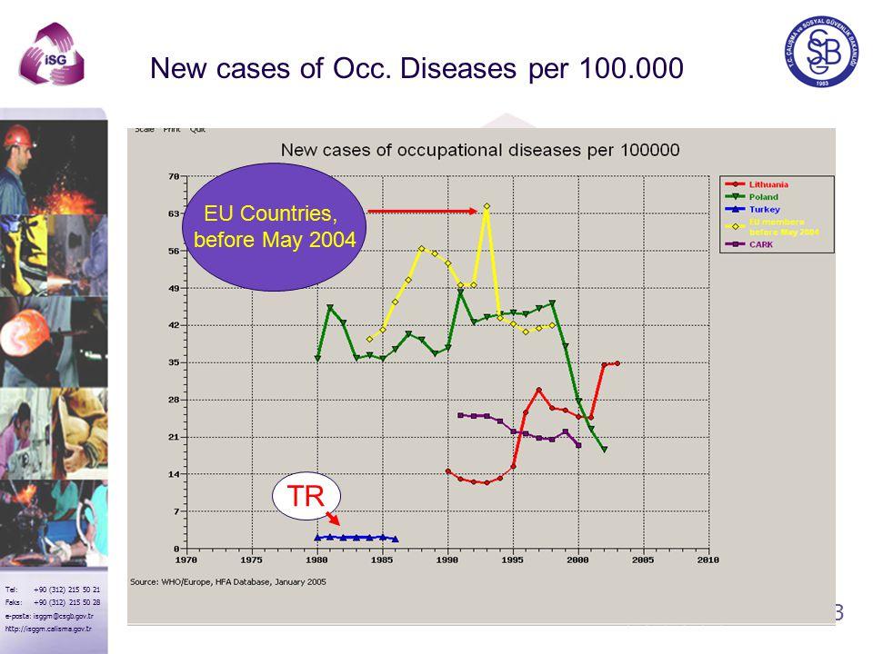 13 Tel: +90 (312) 215 50 21 Faks: +90 (312) 215 50 28 e-posta: isggm@csgb.gov.tr http://isggm.calisma.gov.tr EU Countries, before May 2004 TR New cases of Occ.