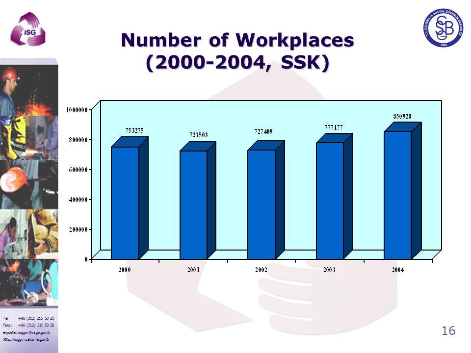 16 Tel: +90 (312) 215 50 21 Faks: +90 (312) 215 50 28 e-posta: isggm@csgb.gov.tr http://isggm.calisma.gov.tr Number of Workplaces (2000-2004, SSK)