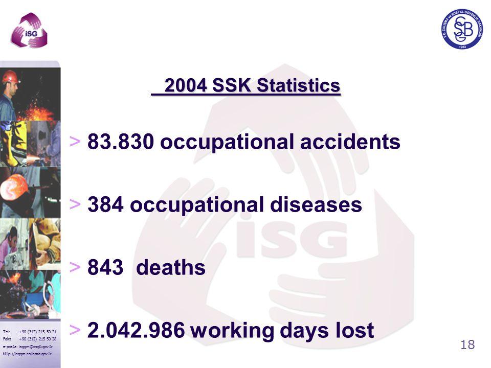 18 Tel: +90 (312) 215 50 21 Faks: +90 (312) 215 50 28 e-posta: isggm@csgb.gov.tr http://isggm.calisma.gov.tr 2004 SSK Statistics 2004 SSK Statistics >83.830 occupational accidents >384 occupational diseases >843 deaths >2.042.986 working days lost