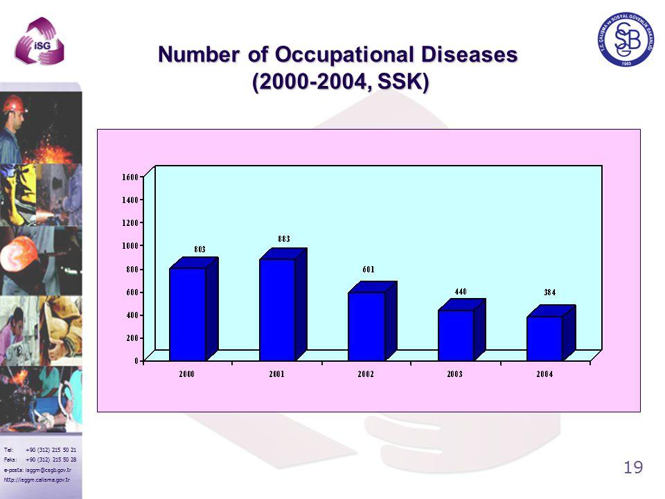 19 Tel: +90 (312) 215 50 21 Faks: +90 (312) 215 50 28 e-posta: isggm@csgb.gov.tr http://isggm.calisma.gov.tr Number of Occupational Diseases (2000-2004, SSK)