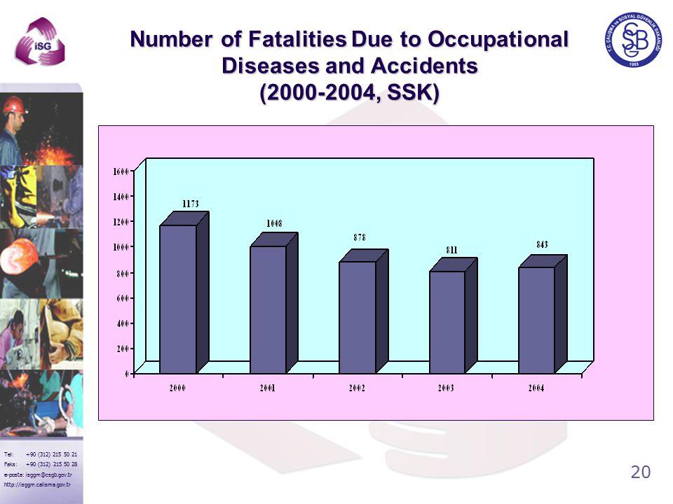 20 Tel: +90 (312) 215 50 21 Faks: +90 (312) 215 50 28 e-posta: isggm@csgb.gov.tr http://isggm.calisma.gov.tr Number of Fatalities Due to Occupational