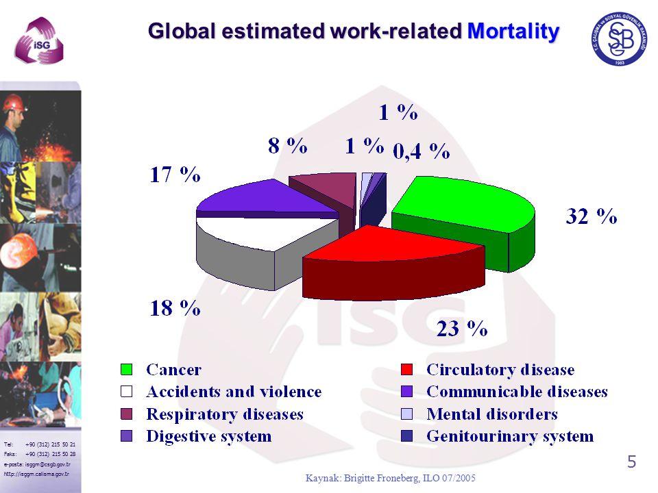 5 Tel: +90 (312) 215 50 21 Faks: +90 (312) 215 50 28 e-posta: isggm@csgb.gov.tr http://isggm.calisma.gov.tr Kaynak: Brigitte Froneberg, ILO 07/2005 Global estimated work-related Mortality