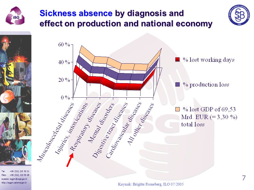 7 Tel: +90 (312) 215 50 21 Faks: +90 (312) 215 50 28 e-posta: isggm@csgb.gov.tr http://isggm.calisma.gov.tr Sickness absence by diagnosis and effect on production and national economy Kaynak: Brigitte Froneberg, ILO 07/2005