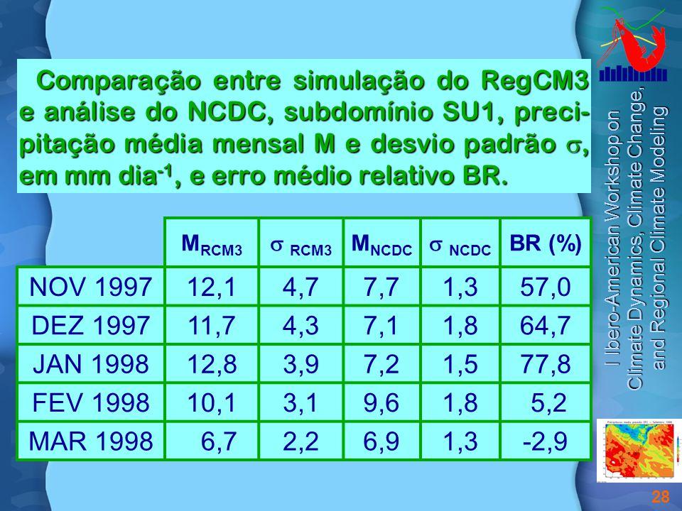 I Ibero-American Workshop on Climate Dynamics, Climate Change, and Regional Climate Modeling 28 Comparação entre simulação do RegCM3 e análise do NCDC, subdomínio SU1, preci- pitação média mensal M e desvio padrão , em mm dia -1, e erro médio relativo BR.